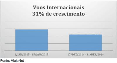 Alta do dólar: aéreas oferecem passagens internacionais 60% mais baratas