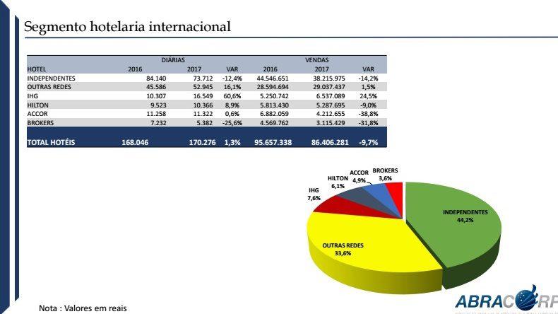 Na hotelaria internacional, a retração nas vendas foi de -9,7%