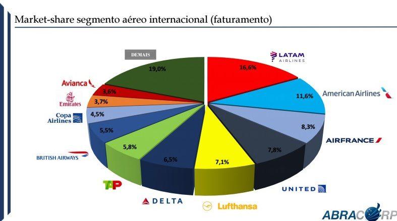 O aéreo internacional apresentou crescimento de 21,3% nas vendas