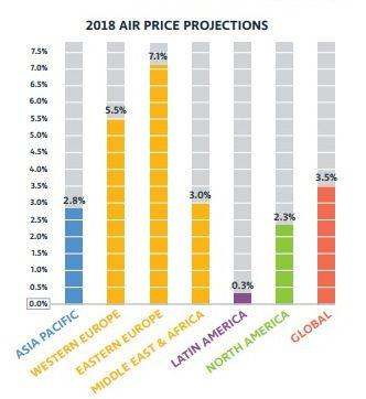 Setor Aéreo: expectativa de 6% de incremento na capacidade das companhias aéreas em 2018