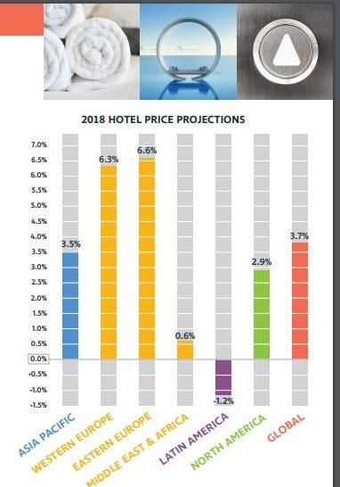 Setor hoteleiro: globalmente, o aumento médio de 3,7% nos preços de hotéis