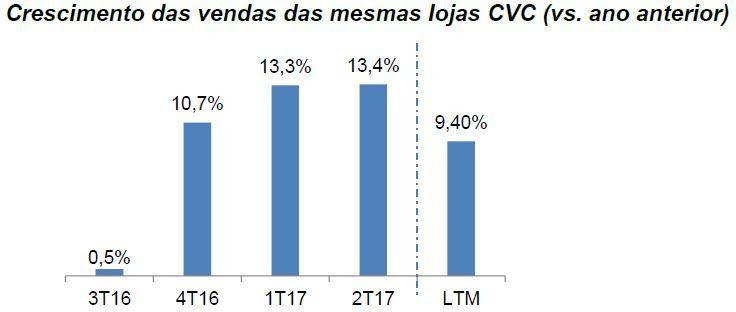 cvc gráfico2
