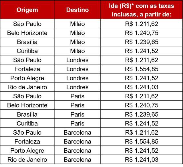 LATAM Airlines Brasil - *Valores válidos para viagens de ida em voos internacionais operados pela LATAM Airlines Brasil, em Economy, sujeitos à disponibilidade de assentos, regras e restrições específicas no perfil de cada tarifa, para emissão de passagens até as 23h59h de 08/09/2017.