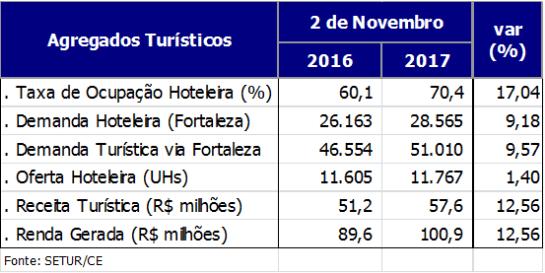 Tabela: bons números no feriado de 2 de novembro refletem o trabalho conjunto dos organismos de turismo do Estado