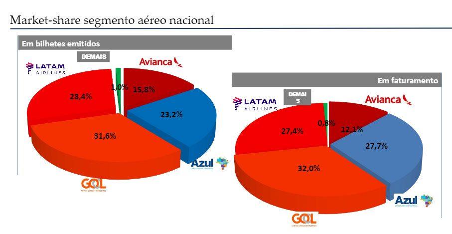market_share_aereo_nacional