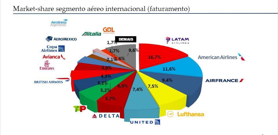 share-aereas-faturamento