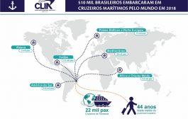 Meio milhão de brasileiros embarcaram em Cruzeiros Marítimos pelo mundo em 2018