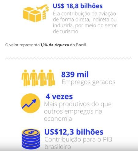 Aviação contribui com 19 bilhões de dólares no PIB brasileiro diz IATA